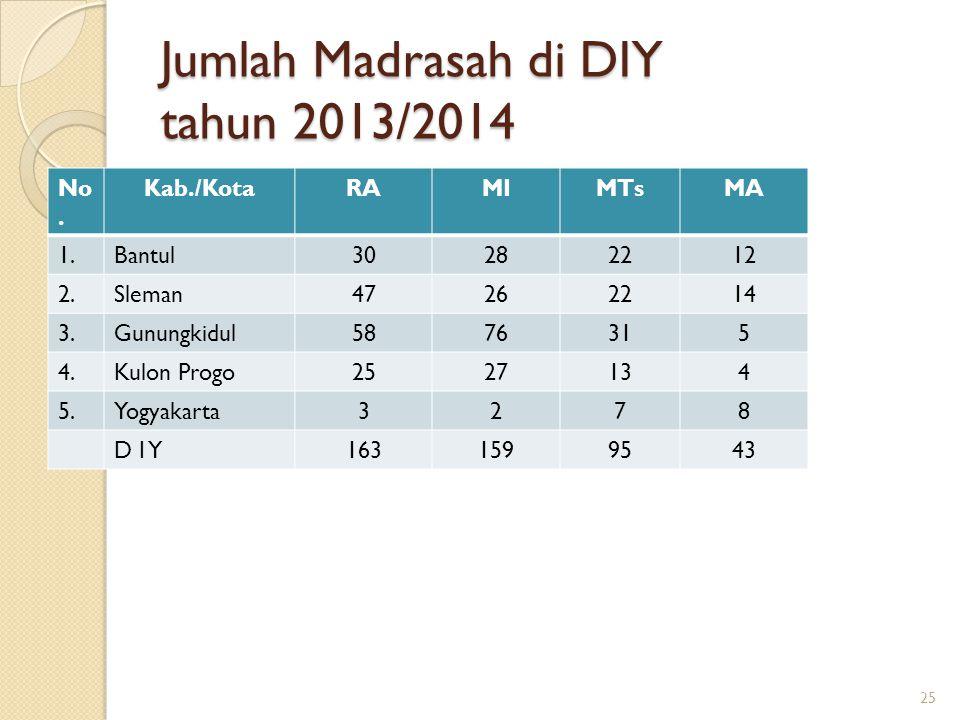 Jumlah Madrasah di DIY tahun 2013/2014 No. Kab./KotaRAMIMTsMA 1.Bantul30282212 2.Sleman47262214 3.Gunungkidul5876315 4.Kulon Progo2527134 5.Yogyakarta