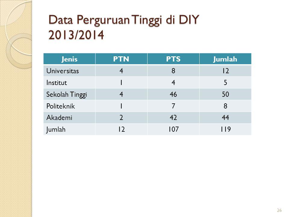 Data Perguruan Tinggi di DIY 2013/2014 JenisPTNPTSJumlah Universitas4812 Institut145 Sekolah Tinggi44650 Politeknik178 Akademi24244 Jumlah12107119 26