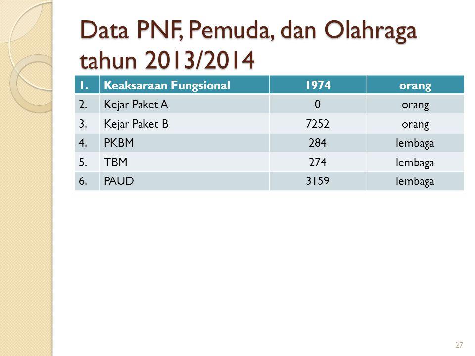Data PNF, Pemuda, dan Olahraga tahun 2013/2014 1.Keaksaraan Fungsional1974orang 2.Kejar Paket A0orang 3.Kejar Paket B7252orang 4.PKBM284lembaga 5.TBM2