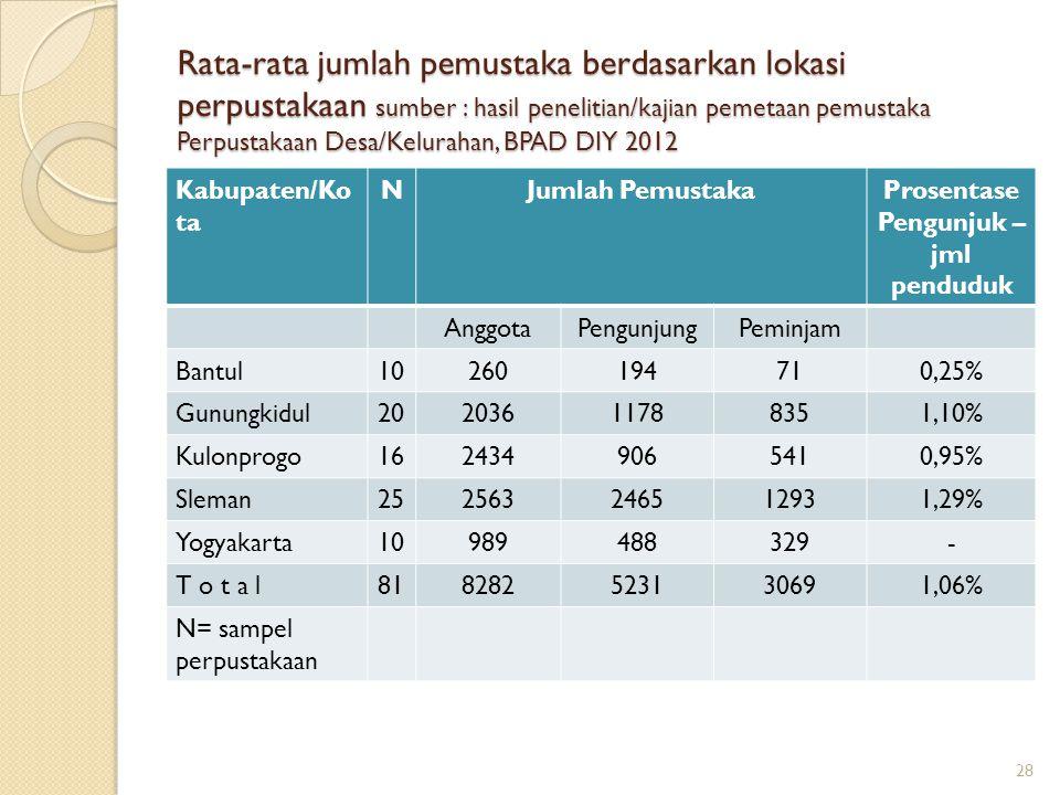 Rata-rata jumlah pemustaka berdasarkan lokasi perpustakaan sumber : hasil penelitian/kajian pemetaan pemustaka Perpustakaan Desa/Kelurahan, BPAD DIY 2