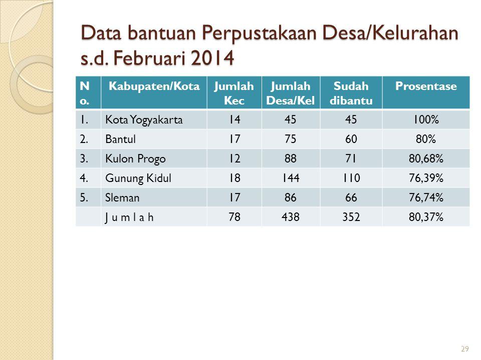 Data bantuan Perpustakaan Desa/Kelurahan s.d. Februari 2014 N o. Kabupaten/KotaJumlah Kec Jumlah Desa/Kel Sudah dibantu Prosentase 1.Kota Yogyakarta14