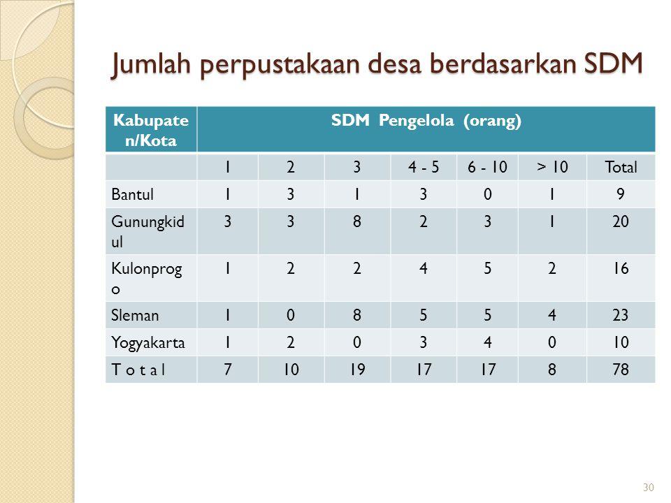Jumlah perpustakaan desa berdasarkan SDM Kabupate n/Kota SDM Pengelola (orang) 1234 - 56 - 10> 10Total Bantul1313019 Gunungkid ul 33823120 Kulonprog o