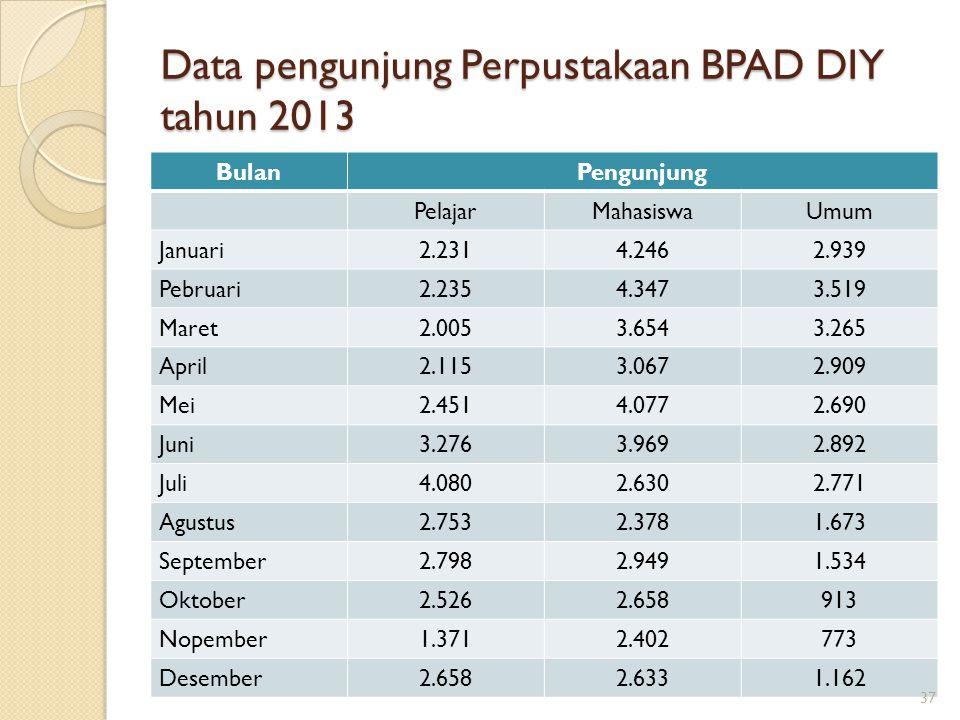 Data pengunjung Perpustakaan BPAD DIY tahun 2013 BulanPengunjung PelajarMahasiswaUmum Januari2.2314.2462.939 Pebruari2.2354.3473.519 Maret2.0053.6543.