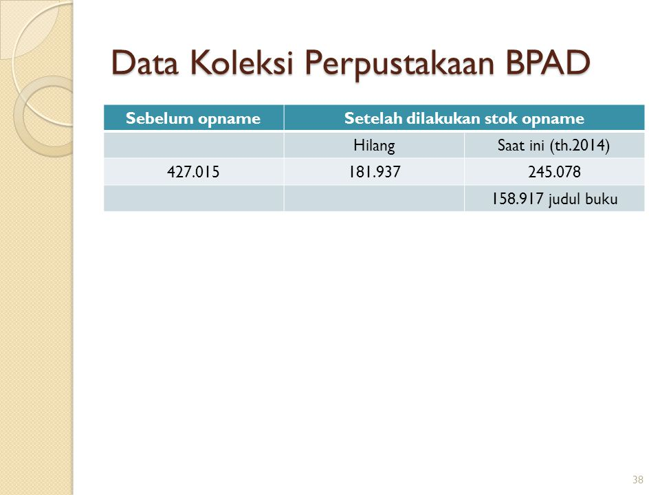 Data Koleksi Perpustakaan BPAD Sebelum opnameSetelah dilakukan stok opname HilangSaat ini (th.2014) 427.015181.937245.078 158.917 judul buku 38