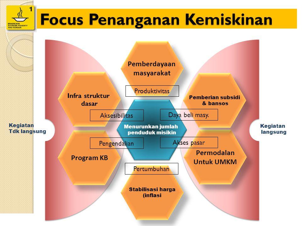 Focus Penanganan Kemiskinan 42 Menurunkan jumlah penduduk misikin Menurunkan jumlah penduduk misikin Permodalan Untuk UMKM Permodalan Untuk UMKM Progr