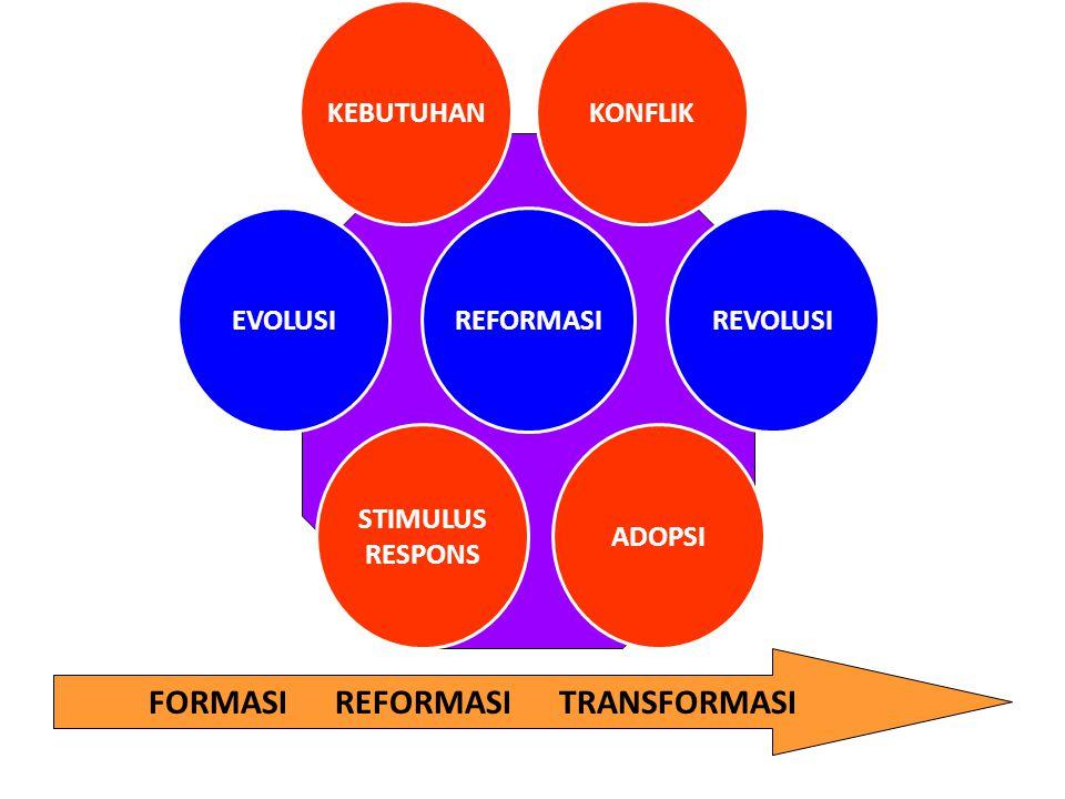 EVOLUSI KONFLIKKEBUTUHAN ADOPSI STIMULUS RESPONS REVOLUSIREFORMASI FORMASI REFORMASI TRANSFORMASI