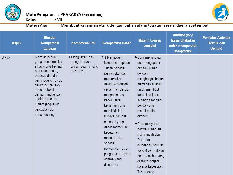 Aspek Standar Kompetensi Lulusan Kompetensi IntiKompetensi Dasar Materi/ Konsep esensial Aktifitas yang harus dilakukan untuk memperoleh kompetensi Penilaian Autentik (Teknik dan Bentuk) 1.2.
