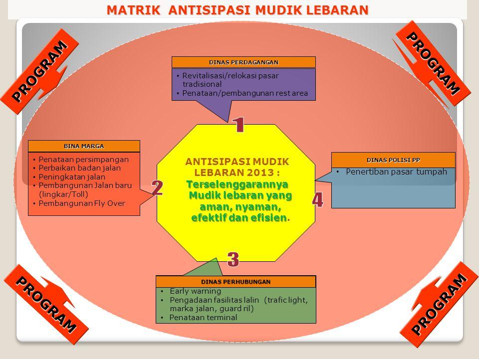 MATRIK ANTISIPASI MUDIK LEBARAN PROGRAM PROGRAM ANTISIPASI MUDIK LEBARAN 2013 : Terselenggarannya Mudik lebaran yang aman, nyaman, efektif dan efisien