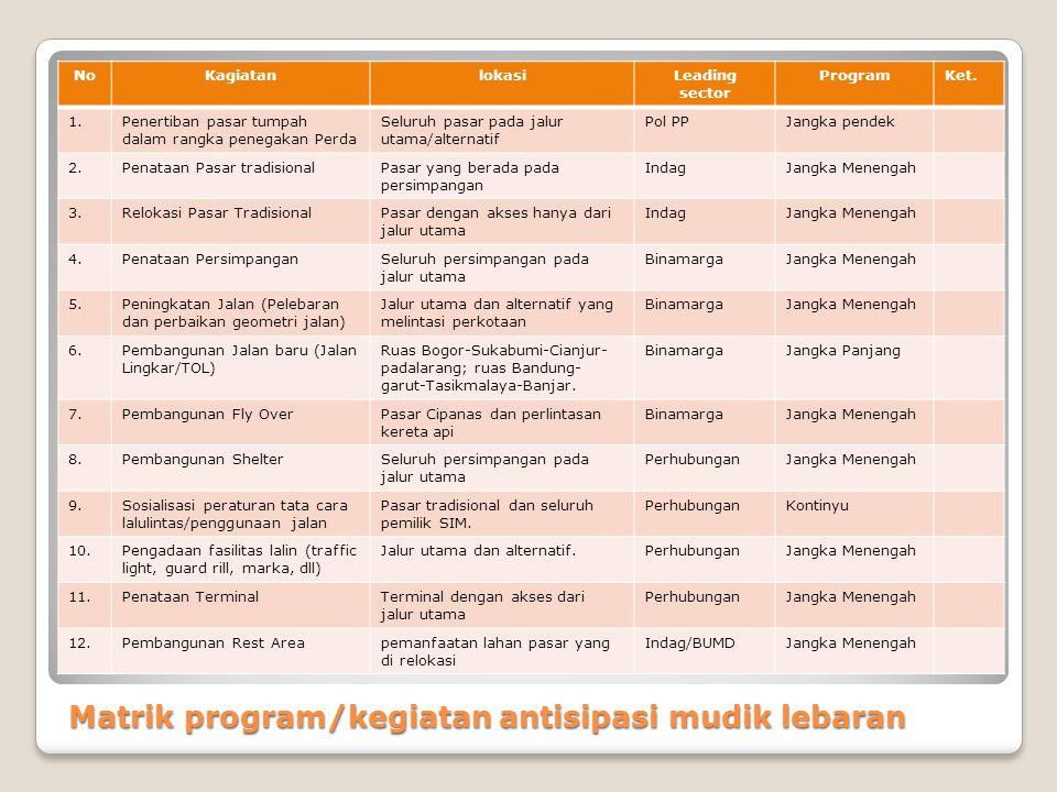 Matrik program/kegiatan antisipasi mudik lebaran NoKagiatanlokasiLeading sector ProgramKet. 1.Penertiban pasar tumpah dalam rangka penegakan Perda Sel