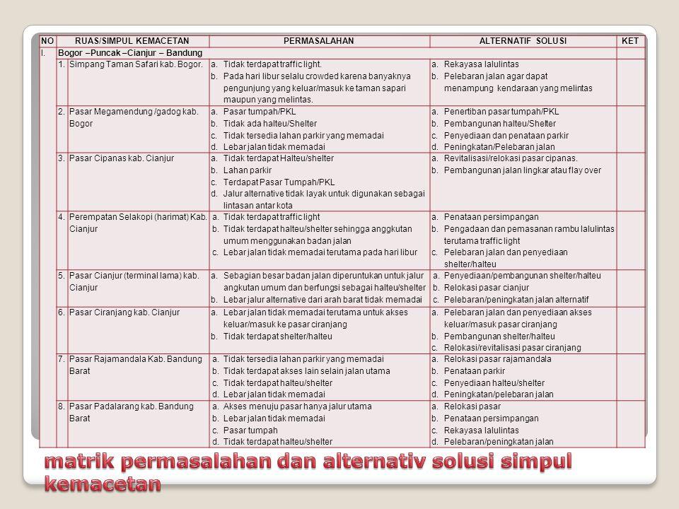 NORUAS/SIMPUL KEMACETANPERMASALAHANALTERNATIF SOLUSIKET I. Bogor –Puncak –Cianjur – Bandung 1.Simpang Taman Safari kab. Bogor. a.Tidak terdapat traffi