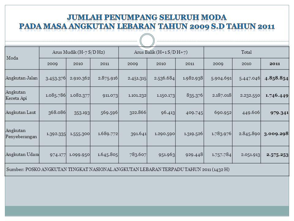 Moda Arus Mudik (H-7 S/D H2)Arus Balik (H+1 S/D H+7)Total 200920102011200920102011200920102011 Angkutan Jalan3.453.3762.910.3622.875.9162.451.3152.536