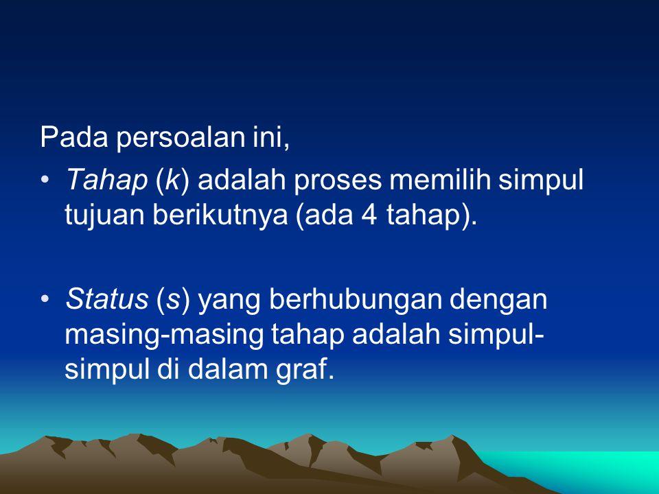 Pada persoalan ini, Tahap (k) adalah proses memilih simpul tujuan berikutnya (ada 4 tahap). Status (s) yang berhubungan dengan masing-masing tahap ada