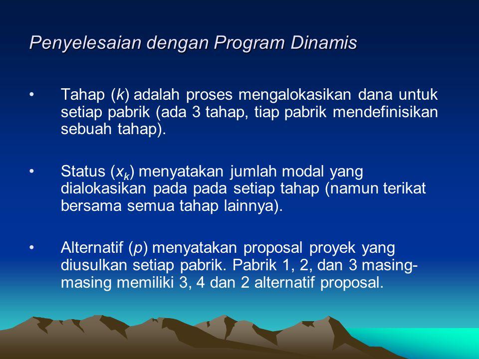 Penyelesaian dengan Program Dinamis Tahap (k) adalah proses mengalokasikan dana untuk setiap pabrik (ada 3 tahap, tiap pabrik mendefinisikan sebuah ta