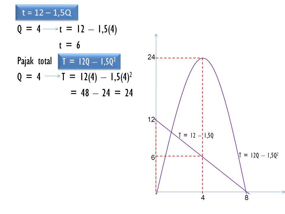 Q = 4 t = 12 – 1,5(4) t = 6 Pajak total Q = 4T = 12(4) – 1,5(4) 2 = 48 – 24 = 24 t = 12 – 1,5Q 48 24 T = 12Q – 1,5Q 2 12 6 T = 12 – 1,5Q