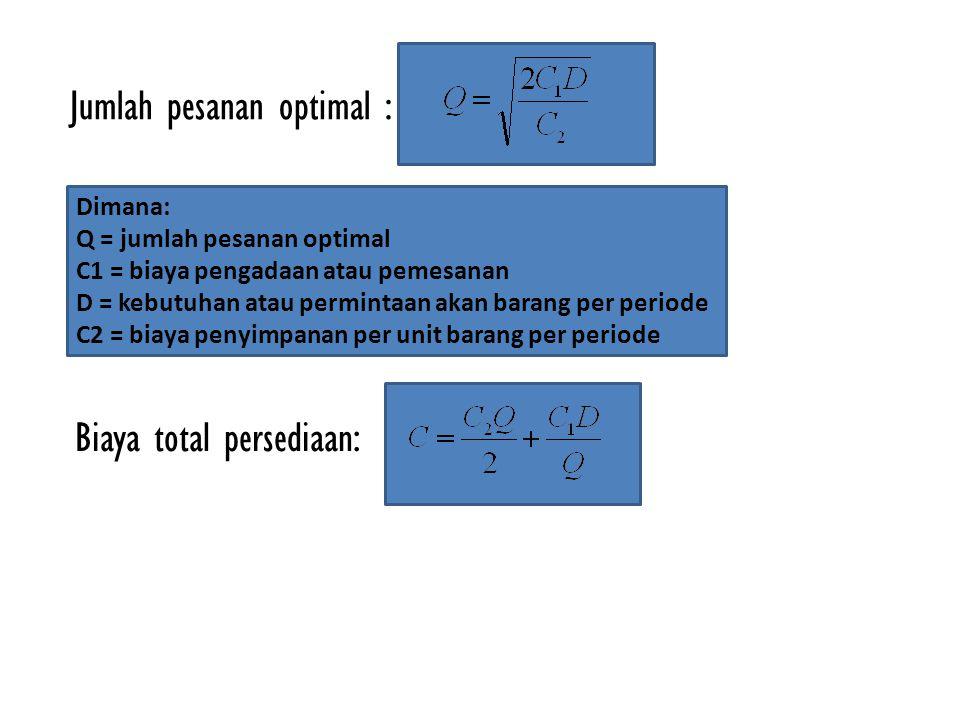 Jumlah pesanan optimal : Dimana: Q = jumlah pesanan optimal C1 = biaya pengadaan atau pemesanan D = kebutuhan atau permintaan akan barang per periode
