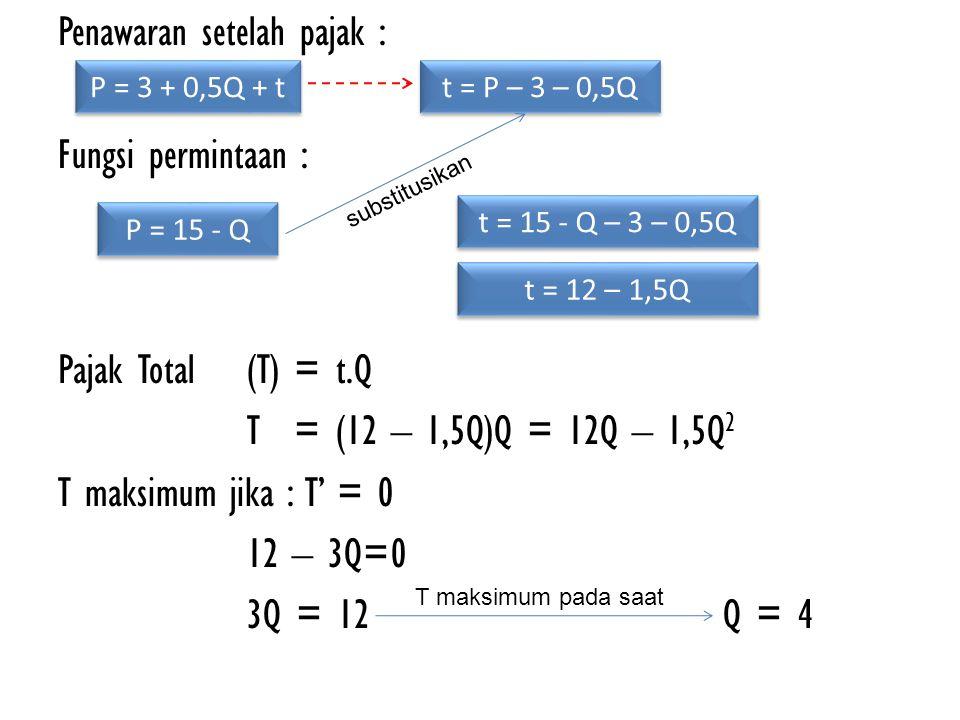 Penawaran setelah pajak : Fungsi permintaan : Pajak Total (T)= t.Q T= (12 – 1,5Q)Q = 12Q – 1,5Q 2 T maksimum jika : T' = 0 12 – 3Q=0 3Q = 12 Q = 4 P =