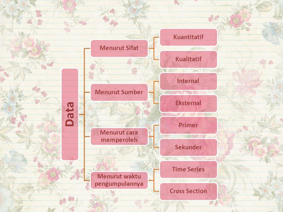Data Menurut SifatKuantitatifKualitatifMenurut SumberInternalEksternal Menurut cara memperoleh PrimerSekunder Menurut waktu pengumpulannya Time Series