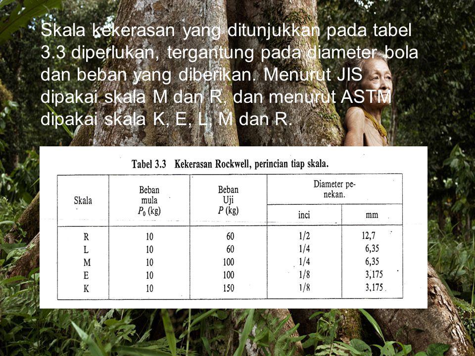 Skala kekerasan yang ditunjukkan pada tabel 3.3 diperlukan, tergantung pada diameter bola dan beban yang diberikan.