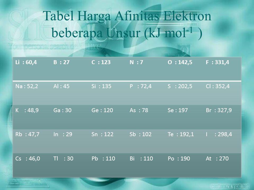 Tabel Harga Afinitas Elektron beberapa Unsur (kJ mol -1 )