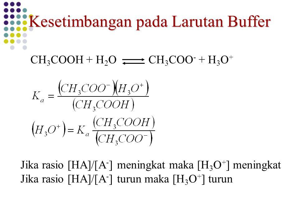 Kesetimbangan pada Larutan Buffer Jika rasio [HA]/[A - ] meningkat maka [H 3 O + ] meningkat Jika rasio [HA]/[A - ] turun maka [H 3 O + ] turun CH 3 C