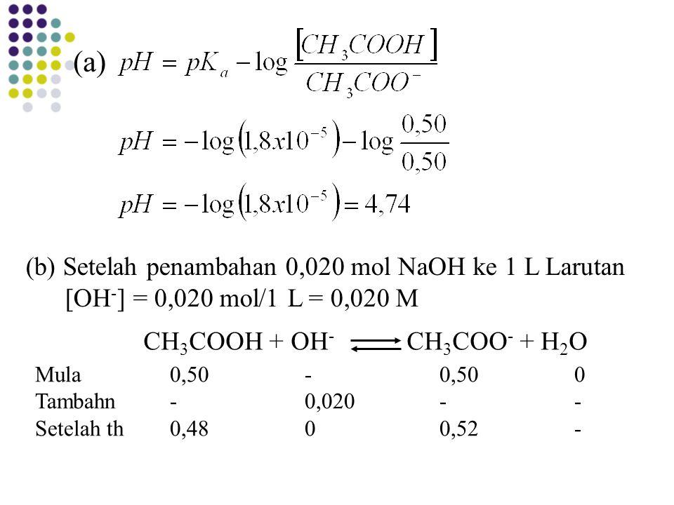 (a) (b) Setelah penambahan 0,020 mol NaOH ke 1 L Larutan [OH - ] = 0,020 mol/1 L = 0,020 M CH 3 COOH + OH - CH 3 COO - + H 2 O Mula0,50-0,500 Tambahn-