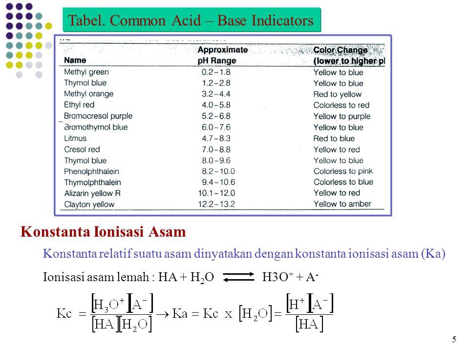 Tabel. Common Acid – Base Indicators Konstanta Ionisasi Asam Konstanta relatif suatu asam dinyatakan dengan konstanta ionisasi asam (Ka) Ionisasi asam