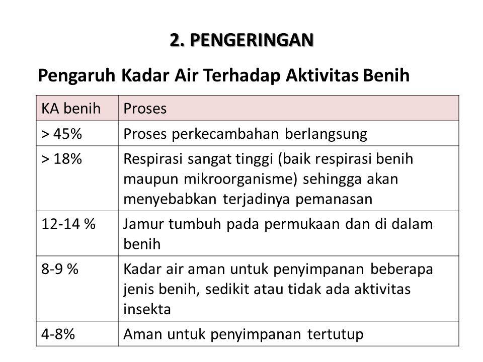 2. PENGERINGAN Pengaruh Kadar Air Terhadap Aktivitas Benih KA benihProses > 45%Proses perkecambahan berlangsung > 18%Respirasi sangat tinggi (baik res