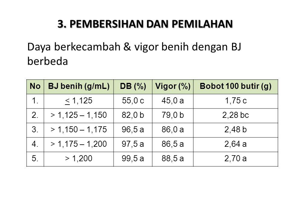 3. PEMBERSIHAN DAN PEMILAHAN NoBJ benih (g/mL)DB (%)Vigor (%)Bobot 100 butir (g) 1.< 1,12555,0 c45,0 a1,75 c 2.> 1,125 – 1,15082,0 b79,0 b2,28 bc 3.>