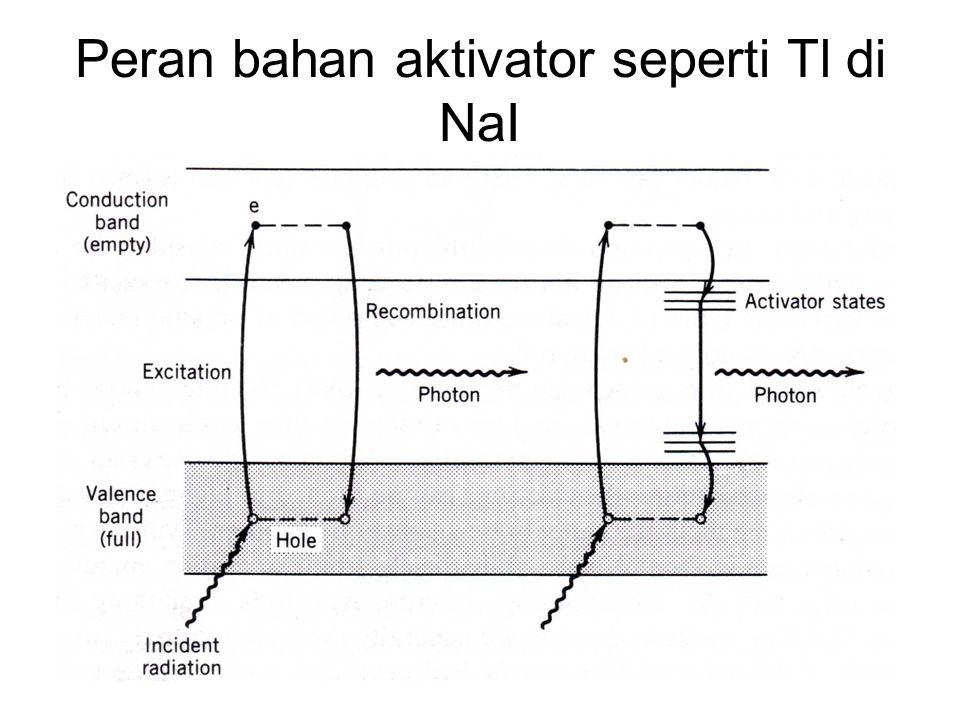 Peran bahan aktivator seperti Tl di NaI