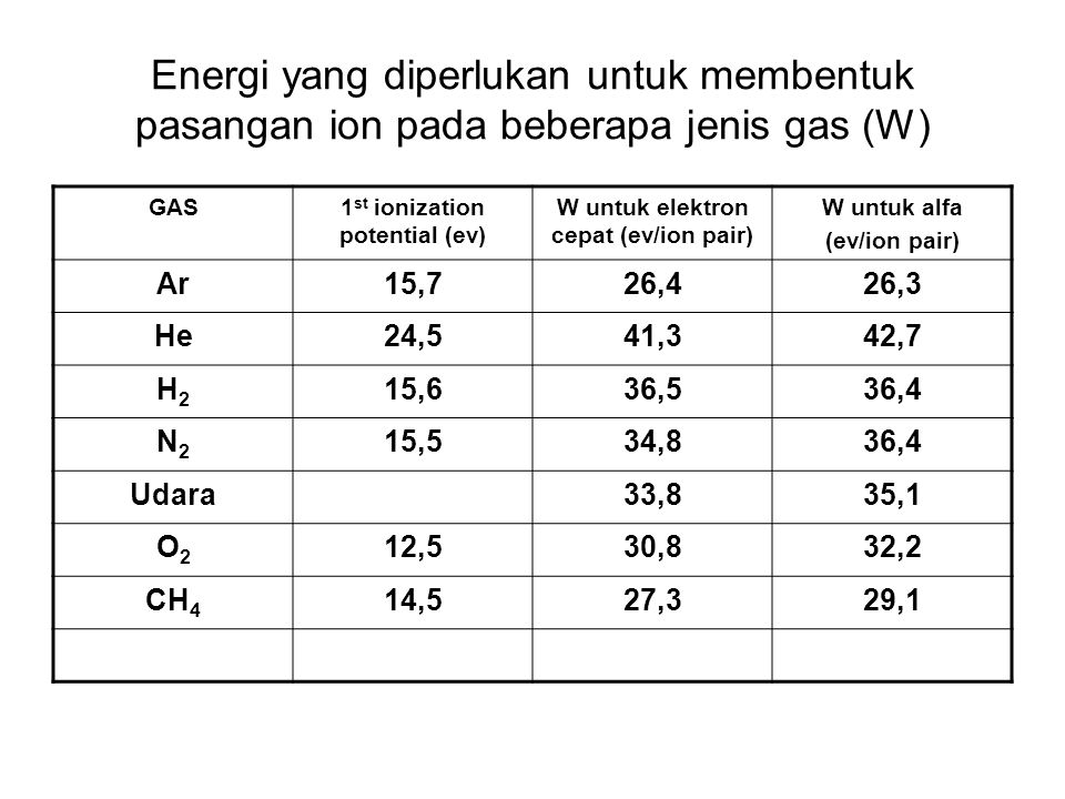 Energi yang diperlukan untuk membentuk pasangan ion pada beberapa jenis gas (W) GAS1 st ionization potential (ev) W untuk elektron cepat (ev/ion pair) W untuk alfa (ev/ion pair) Ar15,726,426,3 He24,541,342,7 H2H2 15,636,536,4 N2N2 15,534,836,4 Udara33,835,1 O2O2 12,530,832,2 CH 4 14,527,329,1