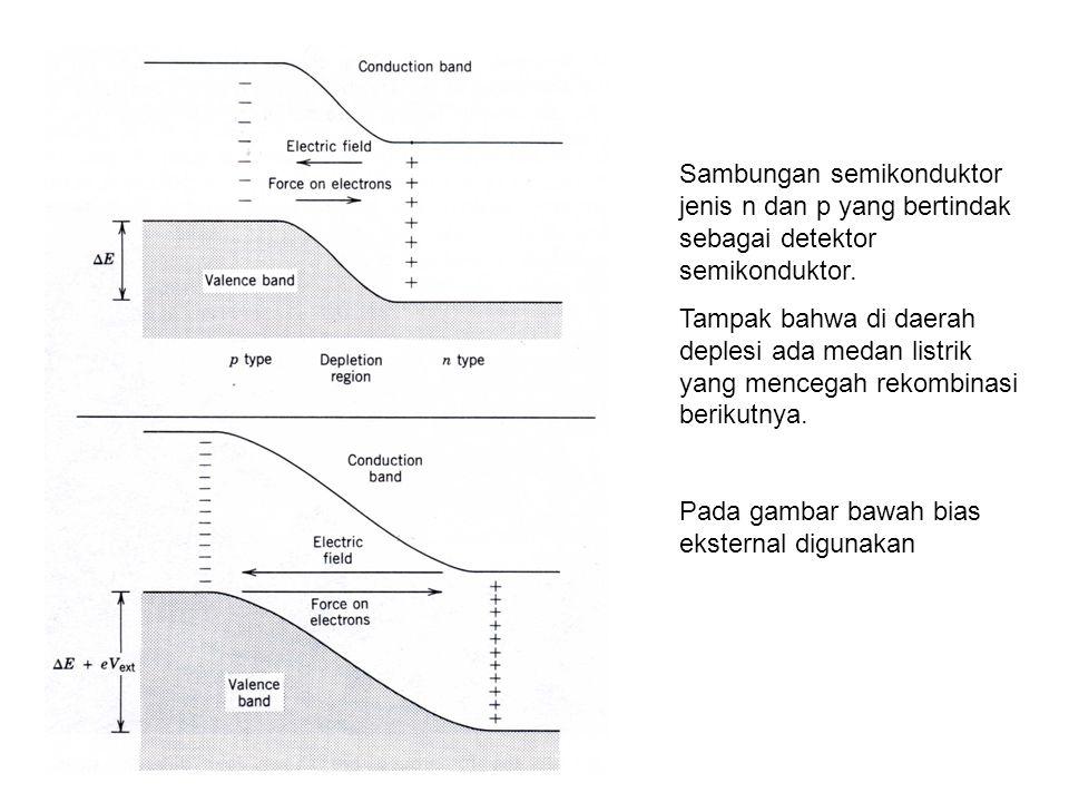 Sambungan semikonduktor jenis n dan p yang bertindak sebagai detektor semikonduktor. Tampak bahwa di daerah deplesi ada medan listrik yang mencegah re
