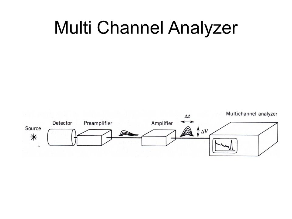 Multi Channel Analyzer