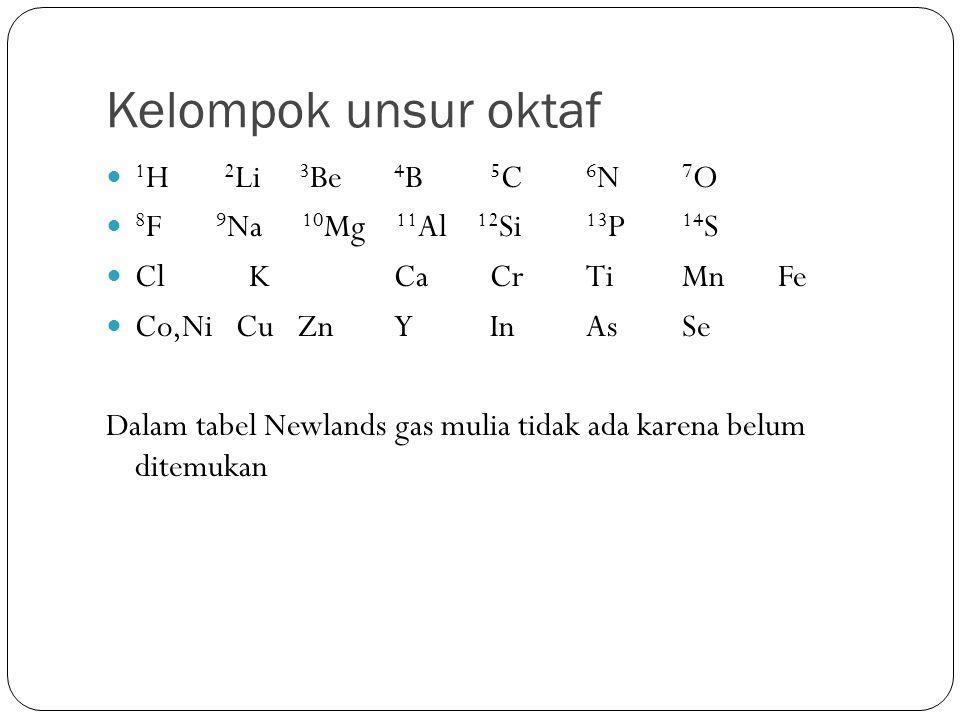 Kelompok unsur oktaf 1 H 2 Li 3 Be 4 B 5 C 6 N 7 O 8 F 9 Na 10 Mg 11 Al 12 Si 13 P 14 S Cl K CaCrTiMnFe Co,Ni CuZnYInAsSe Dalam tabel Newlands gas mul