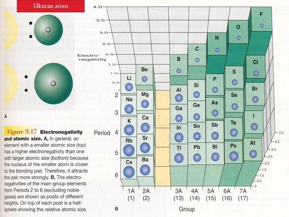 Ukuran atom