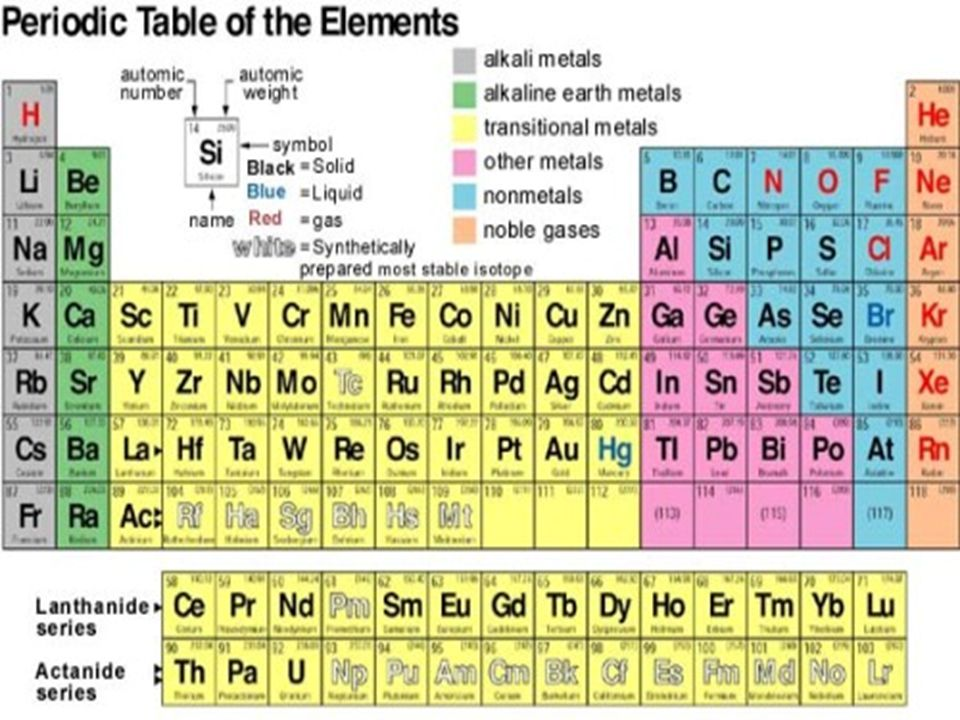 Menurut sistem periodik mendeleev terdiri dari 12 baris mendatar dan 8 kolom tegak yang disebut golongan sistem periodik mendeleev disebut sistem periodik pendek Kelebihan sistem periodik mendeleev : a.