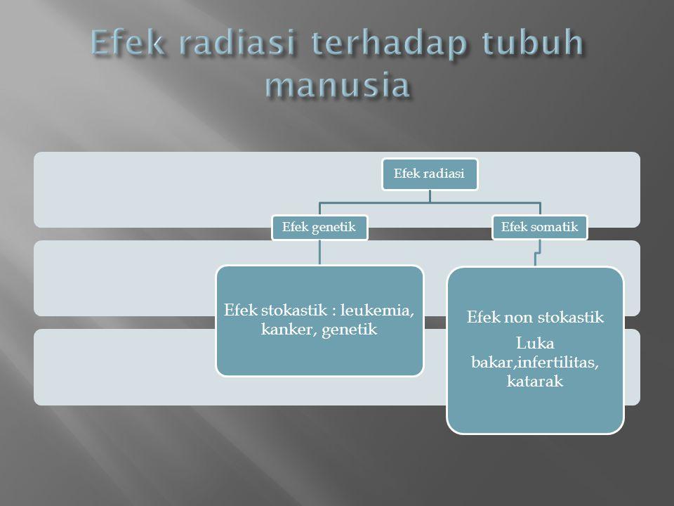 Efek radiasi Efek genetik Efek stokastik : leukemia, kanker, genetik Efek somatik Efek non stokastik Luka bakar,infertilitas, katarak
