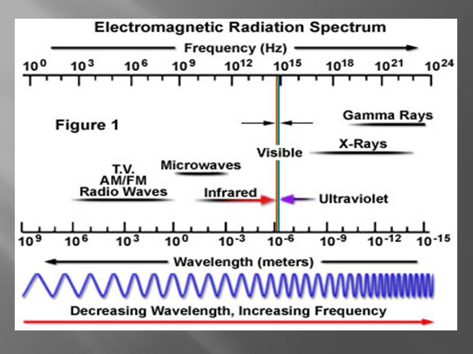 RADIASI IONISASI  Energi tinggi  mengi onisasi media yg dilalui  Frek.