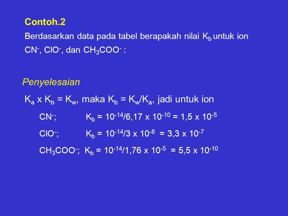 Contoh.2 Berdasarkan data pada tabel berapakah nilai K b untuk ion CN -, ClO -, dan CH 3 COO - : K a x K b = K w, maka K b = K w /K a, jadi untuk ion CN - ; K b = 10 -14 /6,17 x 10 -10 = 1,5 x 10 -5 ClO - ; K b = 10 -14 /3 x 10 -8 = 3,3 x 10 -7 CH 3 COO - ; K b = 10 -14 /1,76 x 10 -5 = 5,5 x 10 -10 Penyelesaian
