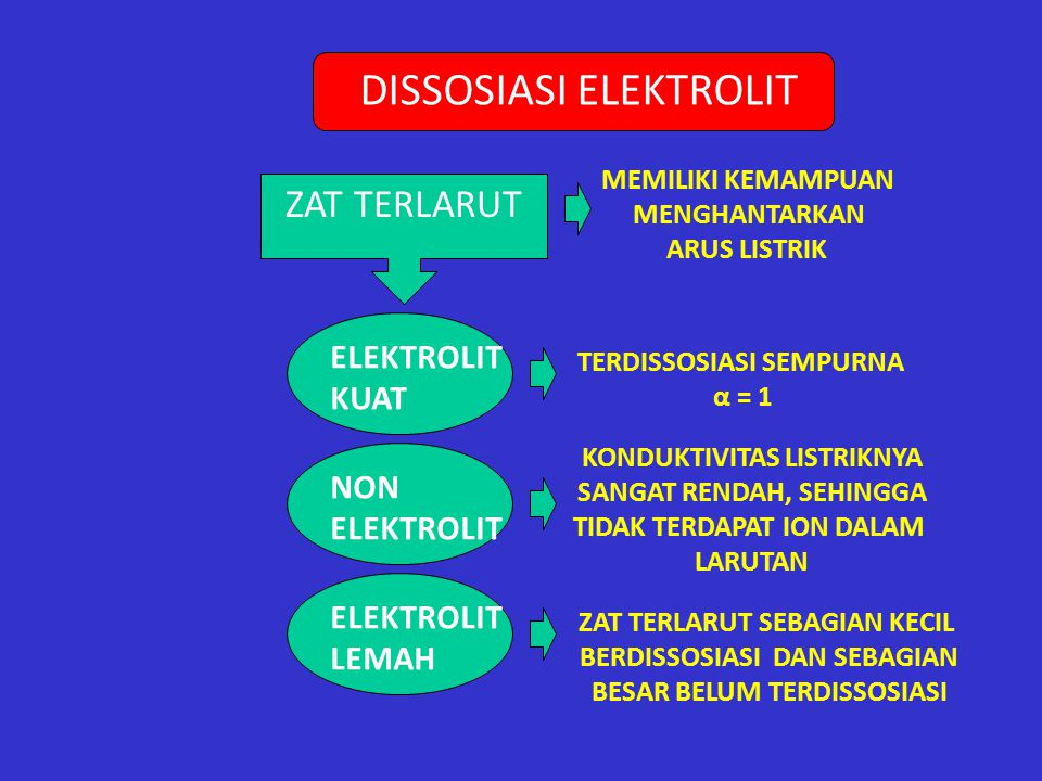 DISSOSIASI ELEKTROLIT ZAT TERLARUT MEMILIKI KEMAMPUAN MENGHANTARKAN ARUS LISTRIK ELEKTROLIT LEMAH ELEKTROLIT KUAT NON ELEKTROLIT KONDUKTIVITAS LISTRIKNYA SANGAT RENDAH, SEHINGGA TIDAK TERDAPAT ION DALAM LARUTAN ZAT TERLARUT SEBAGIAN KECIL BERDISSOSIASI DAN SEBAGIAN BESAR BELUM TERDISSOSIASI TERDISSOSIASI SEMPURNA α = 1