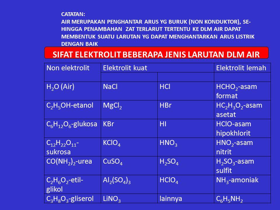 Contoh.5 Perkirakan apakah larutan garam berikut ini bersifat netral, asam ataukah basa.