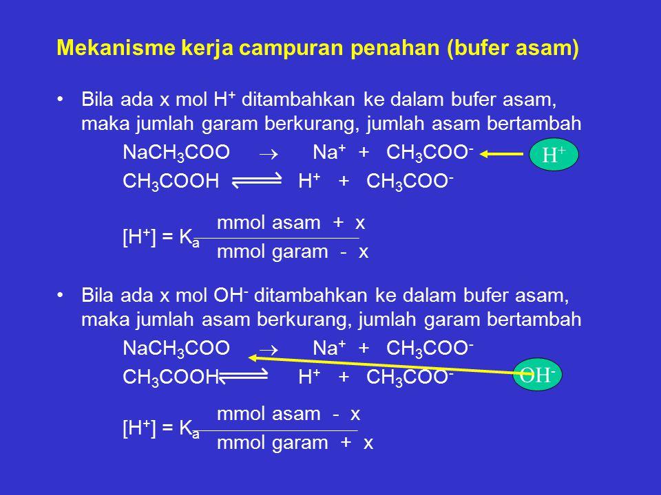 Mekanisme kerja campuran penahan (bufer asam) Bila ada x mol H + ditambahkan ke dalam bufer asam, maka jumlah garam berkurang, jumlah asam bertambah NaCH 3 COO  Na + + CH 3 COO - CH 3 COOH H + + CH 3 COO - mmol asam + x [H + ] = K a mmol garam - x Bila ada x mol OH - ditambahkan ke dalam bufer asam, maka jumlah asam berkurang, jumlah garam bertambah NaCH 3 COO  Na + + CH 3 COO - CH 3 COOH H + + CH 3 COO - mmol asam - x [H + ] = K a mmol garam + x H+H+ OH -