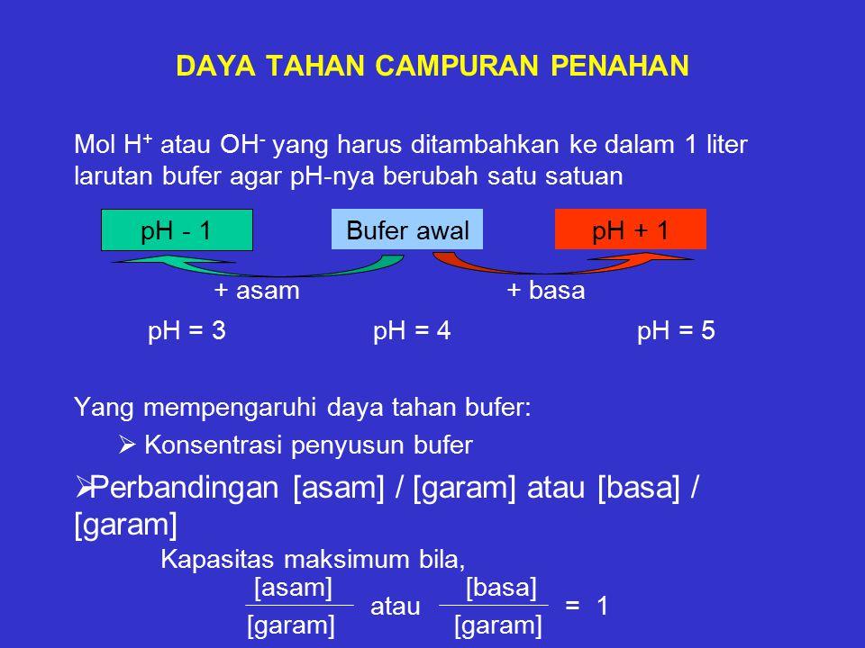 DAYA TAHAN CAMPURAN PENAHAN Mol H + atau OH - yang harus ditambahkan ke dalam 1 liter larutan bufer agar pH-nya berubah satu satuan + asam+ basa pH = 3 pH = 4 pH = 5 Yang mempengaruhi daya tahan bufer:  Konsentrasi penyusun bufer  Perbandingan [asam] / [garam] atau [basa] / [garam] Kapasitas maksimum bila, [asam] [basa] atau = 1 [garam] pH - 1 Bufer awalpH + 1