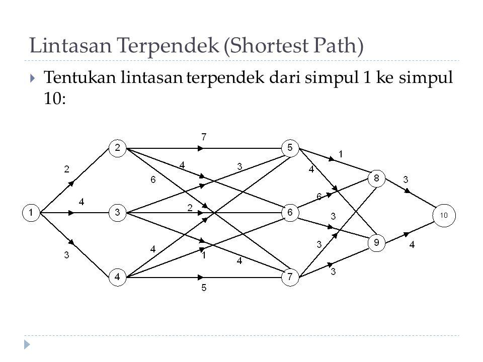 Lintasan Terpendek (Shortest Path)  Tentukan lintasan terpendek dari simpul 1 ke simpul 10: