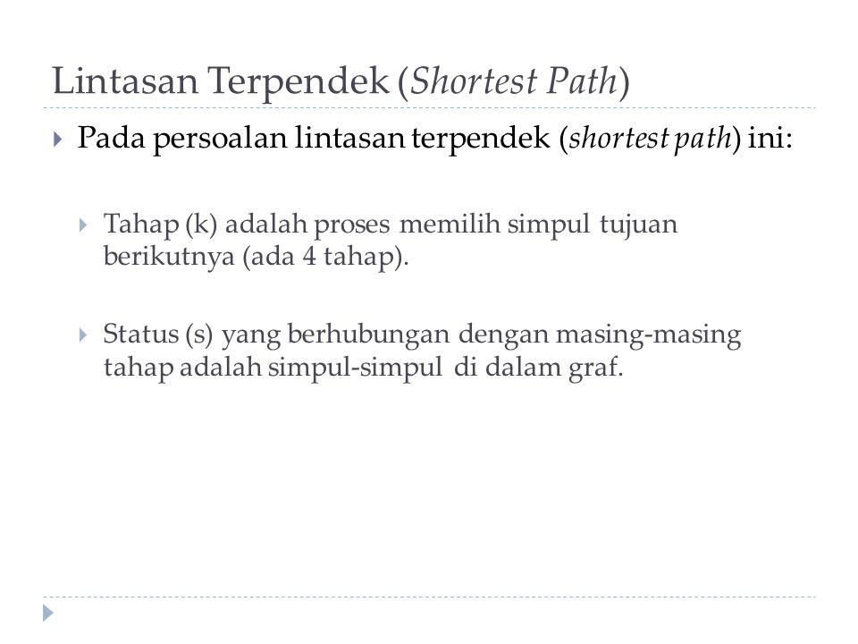 Lintasan Terpendek (Shortest Path)  Pada persoalan lintasan terpendek (shortest path) ini:  Tahap (k) adalah proses memilih simpul tujuan berikutnya