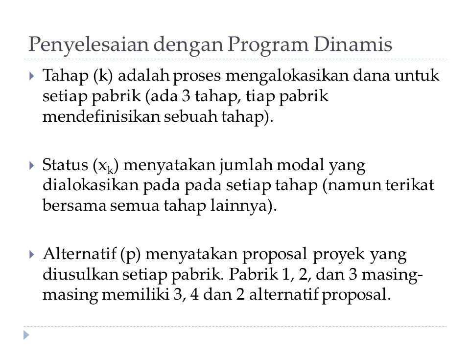 Penyelesaian dengan Program Dinamis  Tahap (k) adalah proses mengalokasikan dana untuk setiap pabrik (ada 3 tahap, tiap pabrik mendefinisikan sebuah