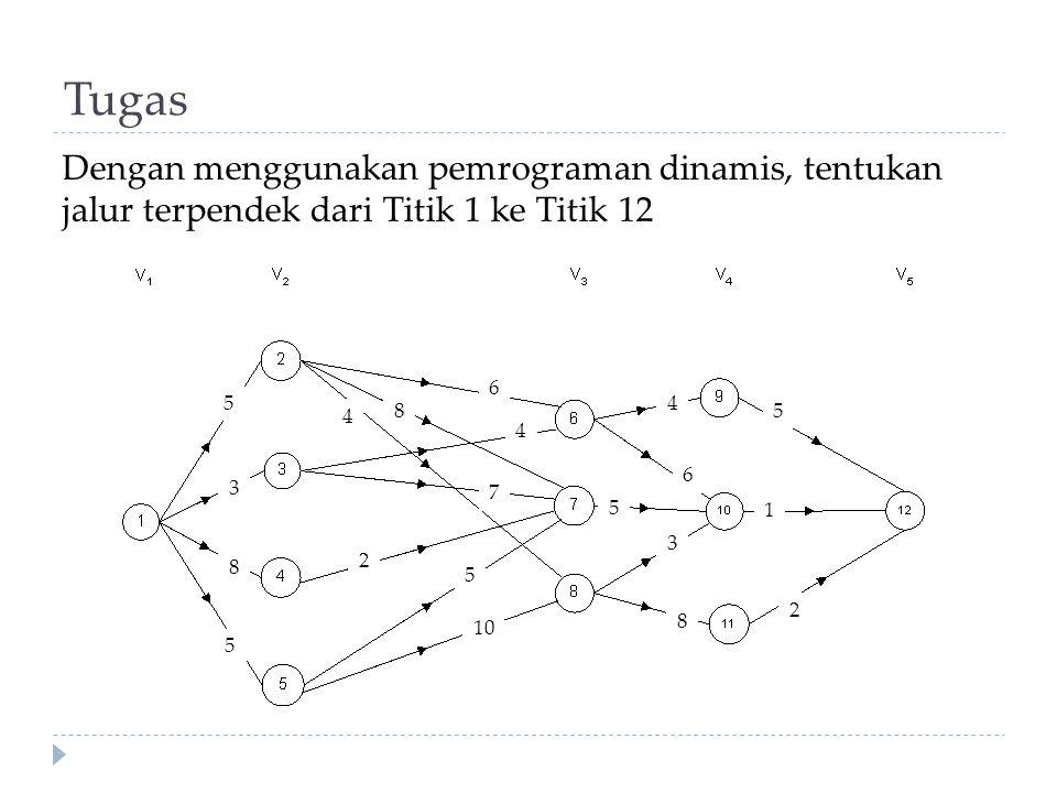 Tugas 5 7 4 6 5 3 8 2 1 5 6 8 4 4 2 5 10 3 8 5 Dengan menggunakan pemrograman dinamis, tentukan jalur terpendek dari Titik 1 ke Titik 12