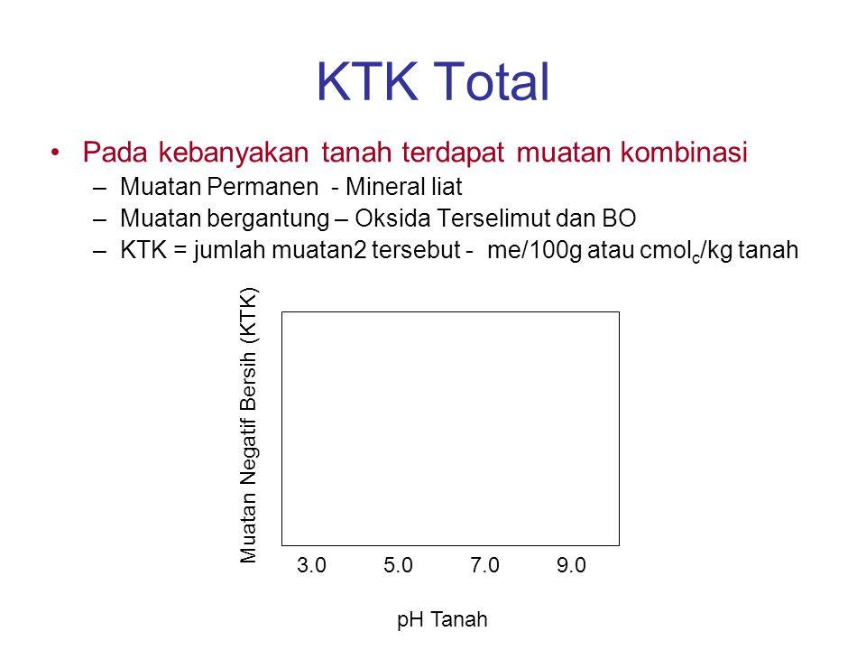 KTK Total Pada kebanyakan tanah terdapat muatan kombinasi –Muatan Permanen - Mineral liat –Muatan bergantung – Oksida Terselimut dan BO –KTK = jumlah