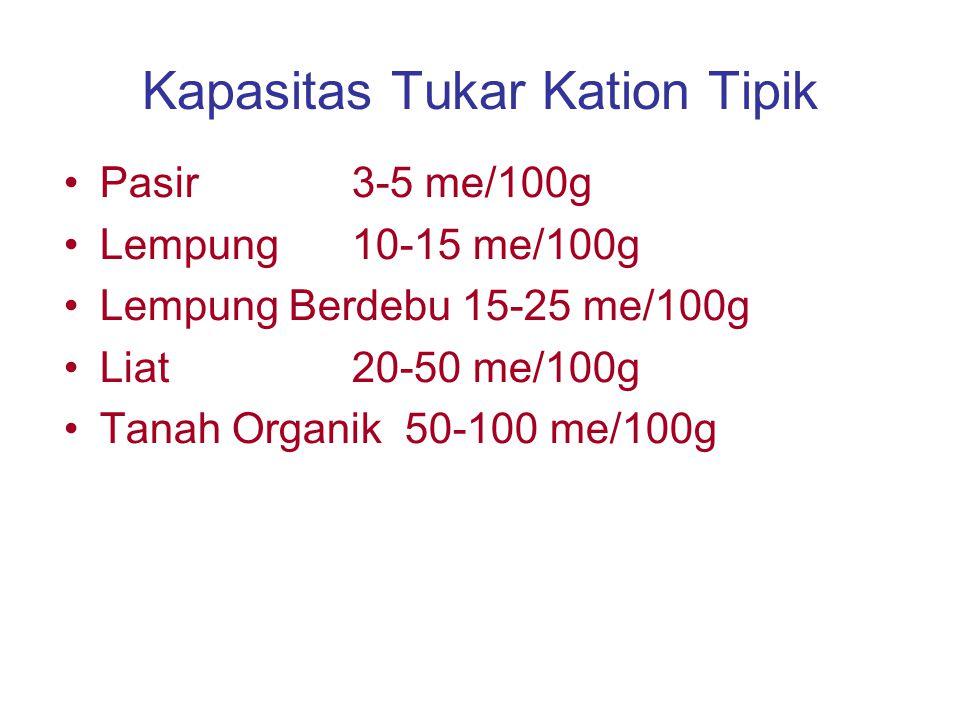 Pertukaran Kation Kation2 pada KTK dapat ditukar dengan kation lain selama muatan dalam keadaan seimbang –Pemupukan K –Serapan K