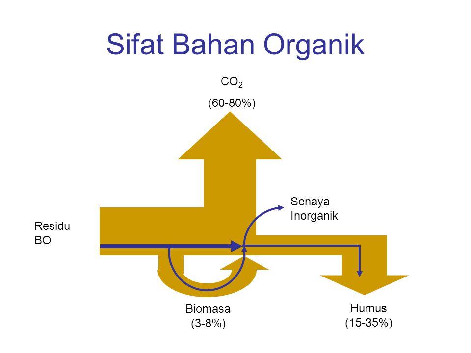 Sifat Bahan Organik Residu BO Biomasa (3-8%) Humus (15-35%) CO 2 (60-80%) Senaya Inorganik