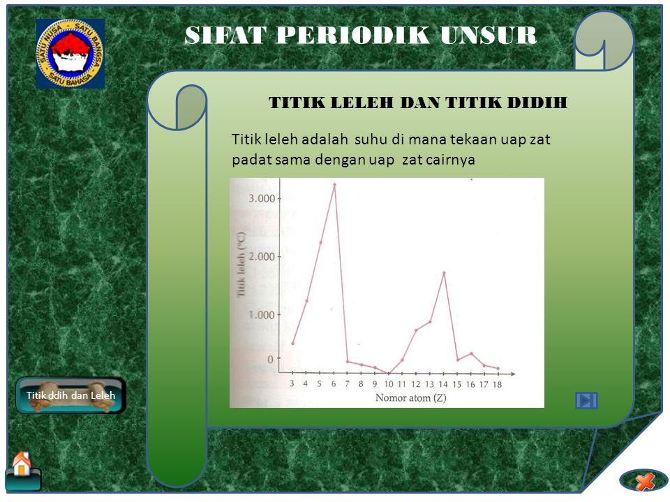 elektronegativitas SIFAT PERIODIK UNSUR ELEKTRONEGTIVITAS Gas mulia dianggap sebagai unsur yang stabil, sehingga besarnya elektronegativitas dari gas